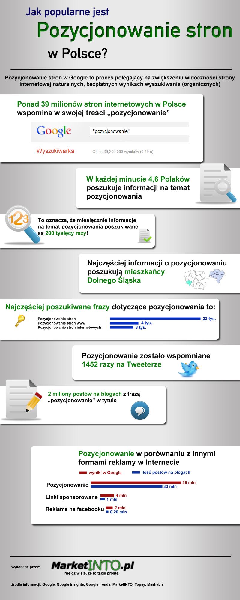 pozycjonowanie stron wInternecie / strony internetowe pozycjonowanie - popularność pozycjonowania winternecie - pozycjonowanie ioptymalizacja stron www - Infografika